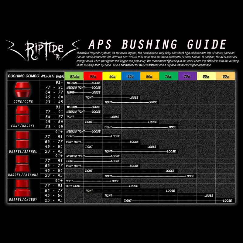 Riptide 62.5A APS Chubby Bushings (blue) 2 Pack